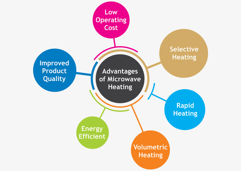Advantages of Microwave Processing